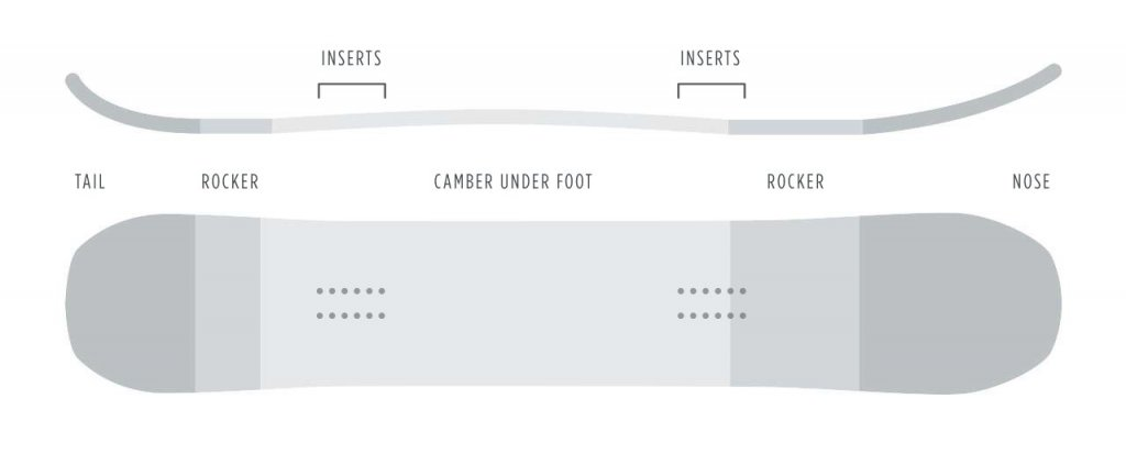 1d79518c4d33 Snowboard Camber Profiles Explained.