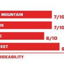image new-standard-rideability-jpg